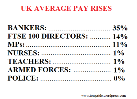 average UK pay rises