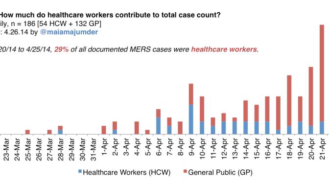 MERS: Healthcare Workers