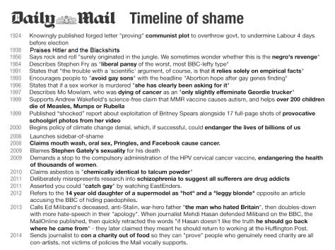 mail timerline of shame
