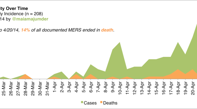 MERS: Mortality Over Time