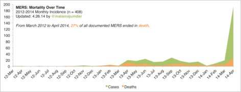 mers_mortality_monthly_alltime_4.26