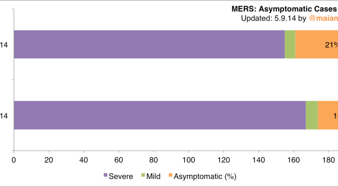 MERS: Updated Charts