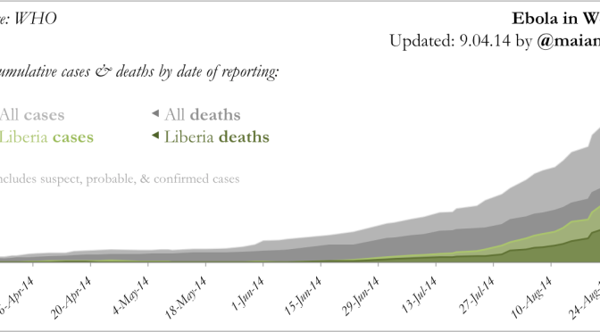 Ebola: [New] Updated Charts