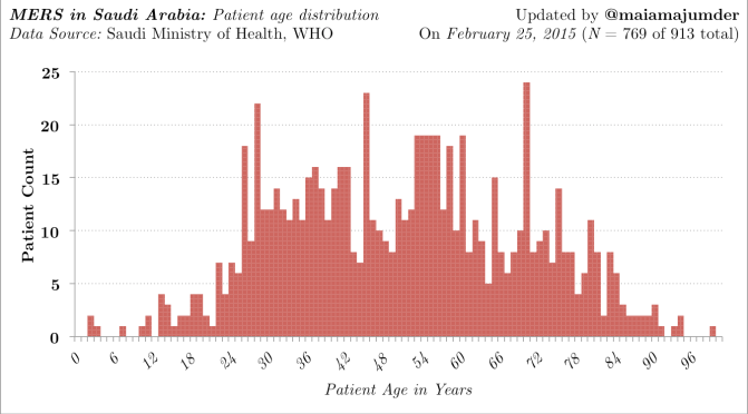 MERS in KSA: Updated Charts