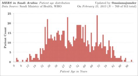 age_distribution_2.25.15