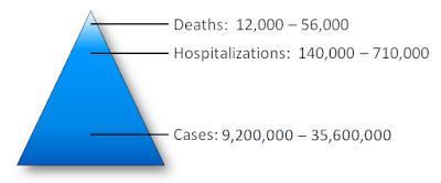 https://www.cdc.gov/flu/about/disease/burden.htm