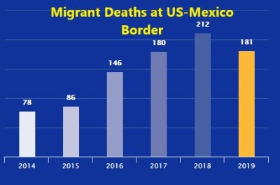 Death%2BUS-MexicoBorderThru%2B7-8-2019.J