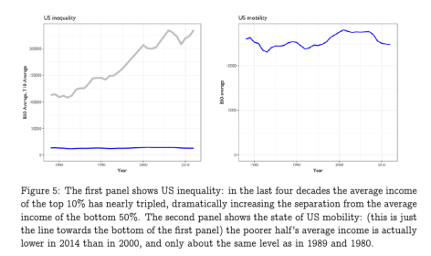 US: Inequality and Mobility