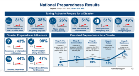 FEMA%2BPreparedness%2BSurvey.png