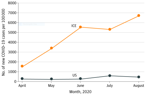 Monthly COVID-19 case rate per 100,000 persons for ICE detainee and US populations from April 2020 to August 2020.