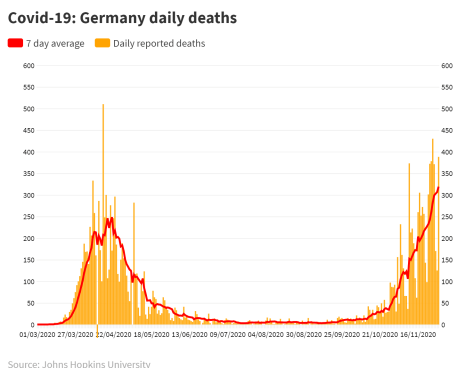 Covid-19: Germany deaths
